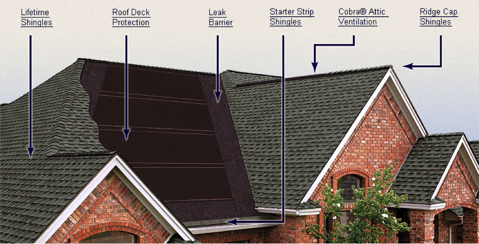 Components of a roof